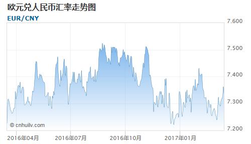 欧元对中国离岸人民币汇率走势图