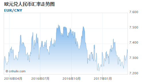 欧元对中非法郎汇率走势图
