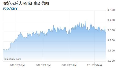斐济元对哈萨克斯坦坚戈汇率走势图