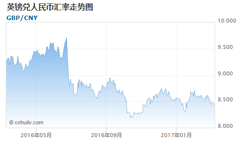 英镑对百慕大元汇率走势图