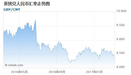 英镑对西非法郎汇率走势图