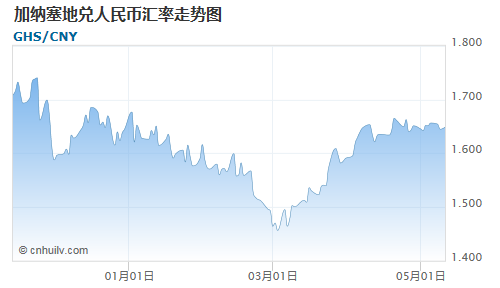加纳塞地对墨西哥比索汇率走势图