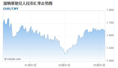 加纳塞地对西非法郎汇率走势图