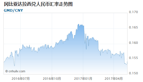 冈比亚达拉西对尼泊尔卢比汇率走势图