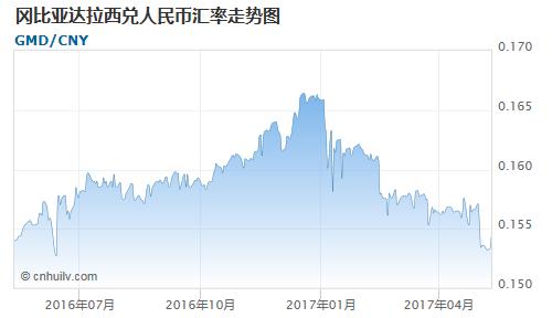 冈比亚达拉西对银价盎司汇率走势图