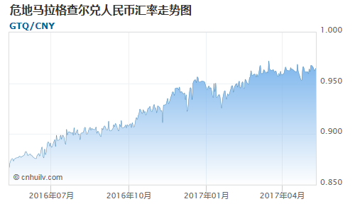 危地马拉格查尔对韩元汇率走势图