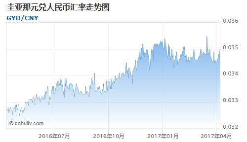 圭亚那元对毛里塔尼亚乌吉亚汇率走势图