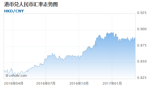 港币对英镑汇率走势图