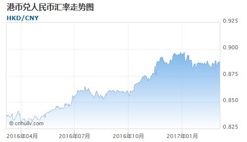 港币对赞比亚克瓦查汇率走势图