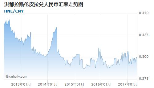 洪都拉斯伦皮拉对牙买加元汇率走势图