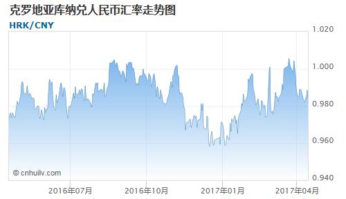 克罗地亚库纳对银价盎司汇率走势图