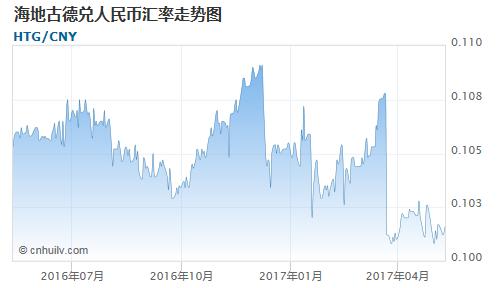 海地古德对巴基斯坦卢比汇率走势图