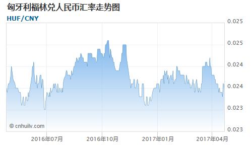 匈牙利福林对中国离岸人民币汇率走势图