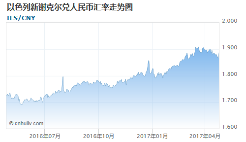 以色列新谢克尔对缅甸元汇率走势图