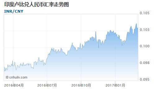 印度卢比对中国离岸人民币汇率走势图