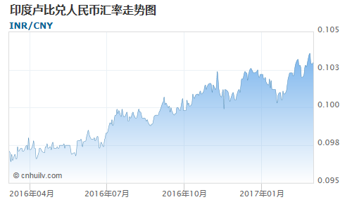 印度卢比对蒙古图格里克汇率走势图