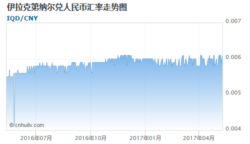 伊拉克第纳尔对也门里亚尔汇率走势图