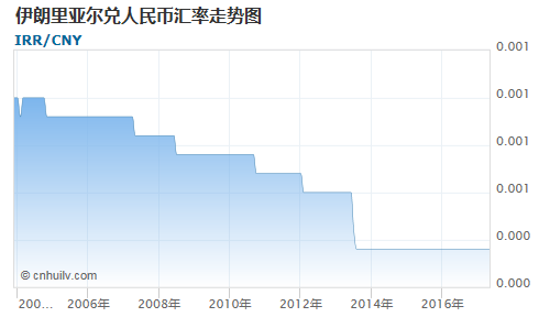 伊朗里亚尔对人民币汇率走势图