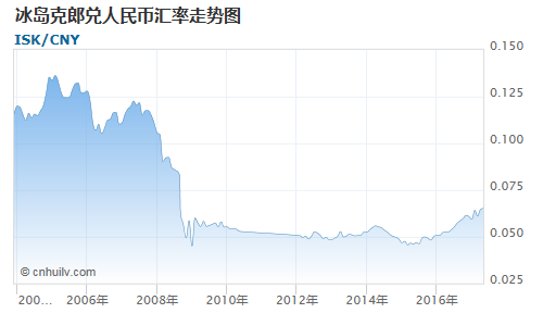 冰岛克郎对日元汇率走势图