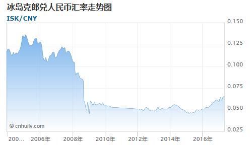 冰岛克郎对银价盎司汇率走势图