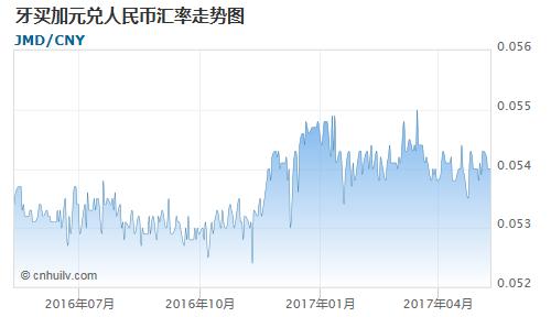 牙买加元对毛里求斯卢比汇率走势图