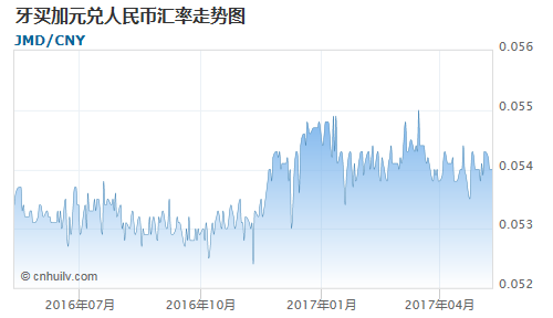 牙买加元对赞比亚克瓦查汇率走势图