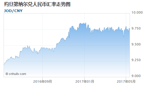 约旦第纳尔对中国离岸人民币汇率走势图