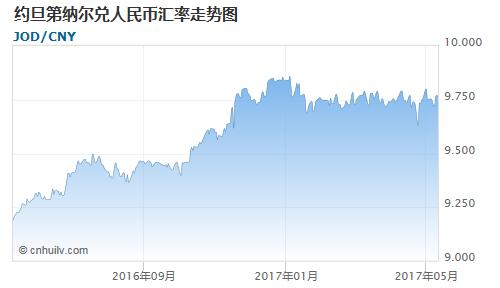 约旦第纳尔对毛里塔尼亚乌吉亚汇率走势图
