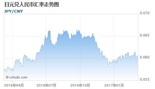 日元对印度卢比汇率走势图