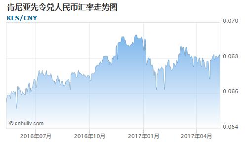 肯尼亚先令对中国离岸人民币汇率走势图