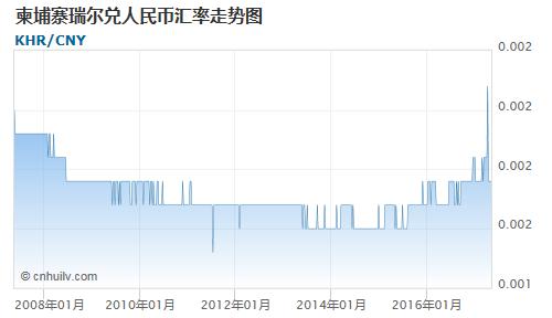 柬埔寨瑞尔对赞比亚克瓦查汇率走势图