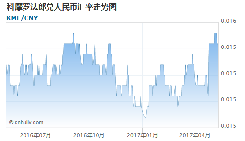 科摩罗法郎对所罗门群岛元汇率走势图