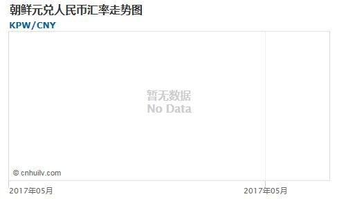 朝鲜元对中国离岸人民币汇率走势图