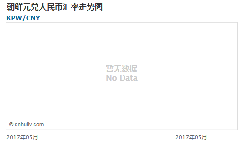 朝鲜元对泰铢汇率走势图