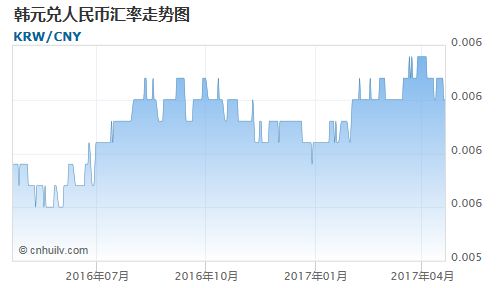 韩元对中国离岸人民币汇率走势图