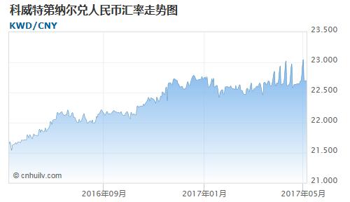 科威特第纳尔对圭亚那元汇率走势图