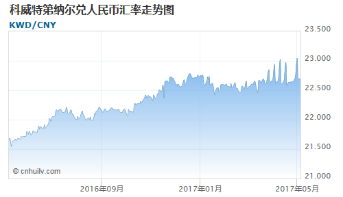 科威特第纳尔对开曼群岛元汇率走势图