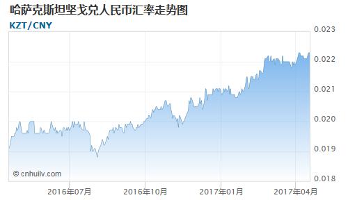 哈萨克斯坦坚戈对中国离岸人民币汇率走势图