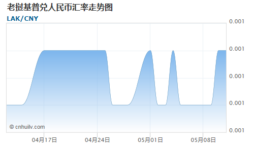 老挝基普对日元汇率走势图