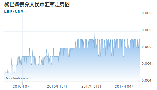 黎巴嫩镑对智利比索(基金)汇率走势图