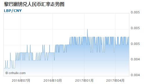 黎巴嫩镑对朝鲜元汇率走势图