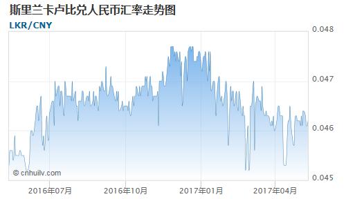斯里兰卡卢比对毛里塔尼亚乌吉亚汇率走势图