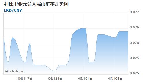 利比里亚元对危地马拉格查尔汇率走势图