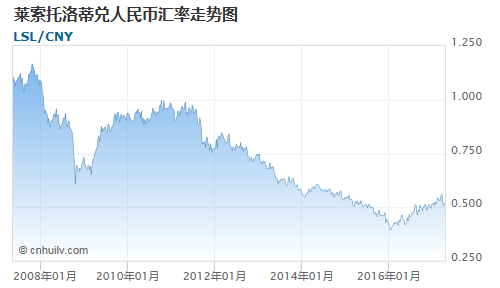 莱索托洛蒂对爱尔兰镑汇率走势图