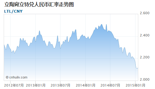 立陶宛立特对巴哈马元汇率走势图