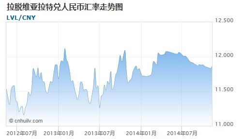 拉脱维亚拉特对中国离岸人民币汇率走势图