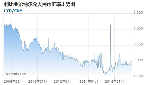 利比亚第纳尔对哥斯达黎加科朗汇率走势图