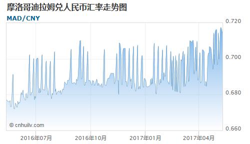 摩洛哥迪拉姆对哈萨克斯坦坚戈汇率走势图