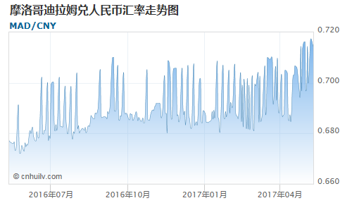 摩洛哥迪拉姆对新加坡元汇率走势图