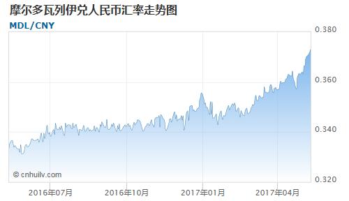 摩尔多瓦列伊对中国离岸人民币汇率走势图